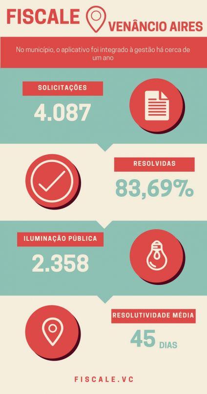 imagem_dados_venancio